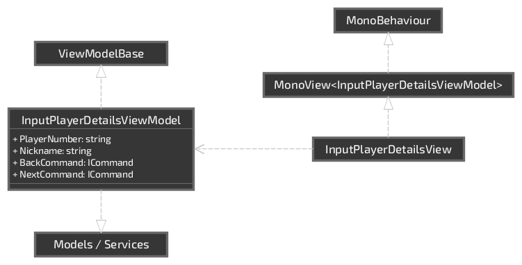MVVM overview diagram